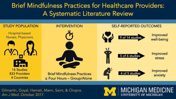 Visual Abstract - Mindfulness